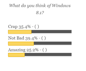 Windows 8.1 Poll
